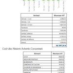Répartition du coût alimentaire